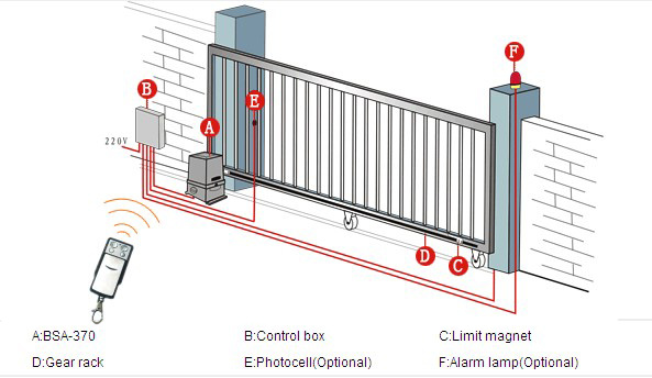 Get the Right Accessories For Your Automatic Gates in Perth